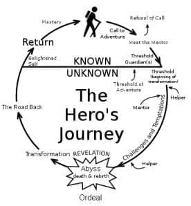 the_heros_journey1